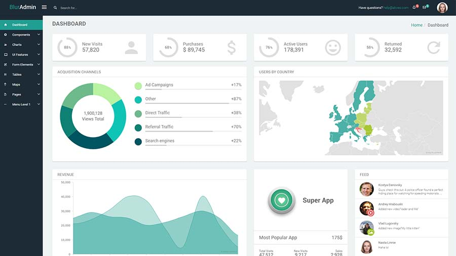 BlurAdmin angular admin dashboard template